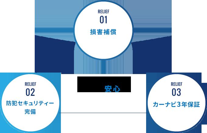 """3つの""""安心"""""""
